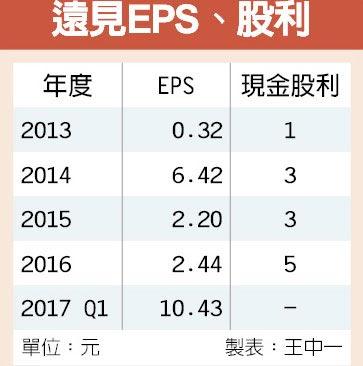 遠見EPS、股利