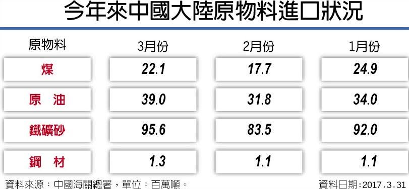 今年來中國大陸原物料進口狀況
