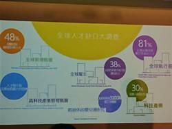 年薪450萬的工作 台灣有10萬個缺額