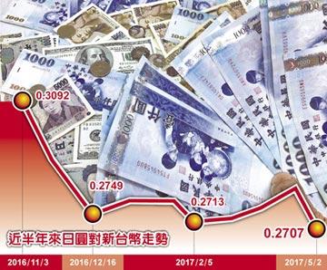 台幣狂攻2字頭 日圓跳水逼近0.26