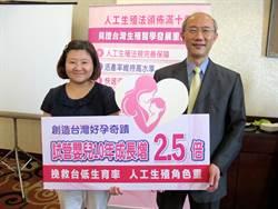 人工生殖法滿10年 試管嬰兒增2.5倍