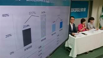 民進黨為民調美化政績 藍諷:乾脆問民眾需不需納稅