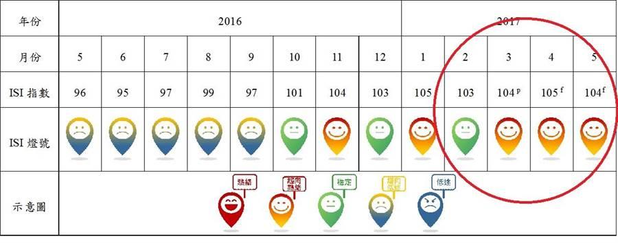 3月商業服務業景氣指標亮出「紅黃燈」,景氣呈現「趨向熱絡」。(資料來源/商業發展研究院)