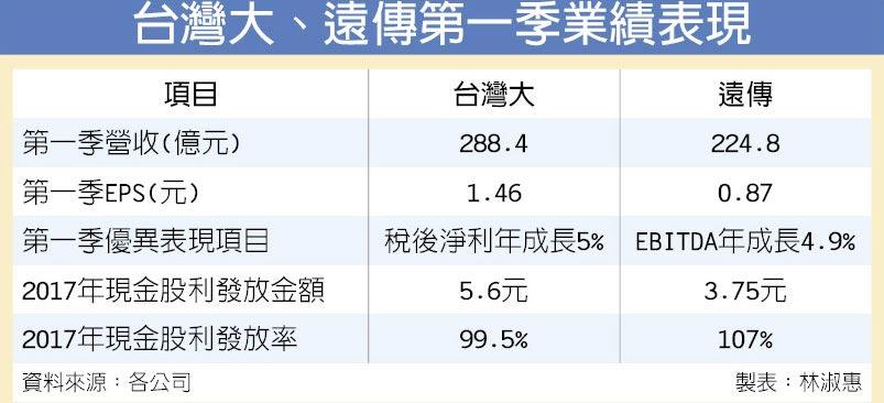 台灣大、遠傳第一季業績表現