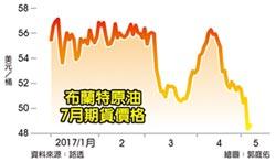 油價回穩 仍在半年低點