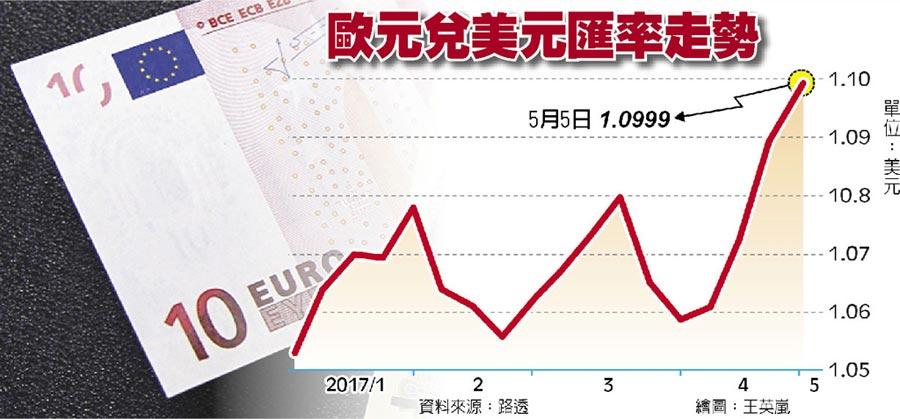 歐元兌美元匯率走勢