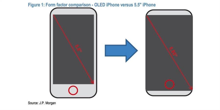 摩根大通報告中繪製的iPhone 8螢幕比例圖。(圖/摩根大通)