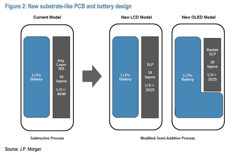 摩根大通報告中繪製的iPhone 7s與iPhone 8內部電池配置圖。(圖/摩根大通)