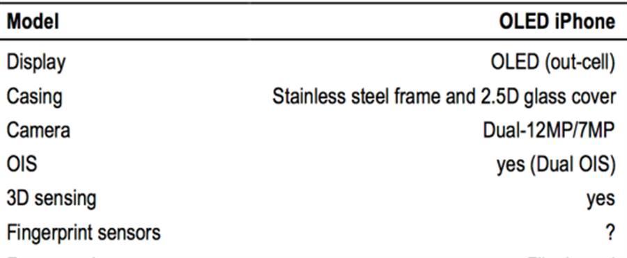 摩根大通報告提出的iPhone 8相關規格。(圖/摩根大通)