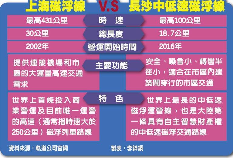 上海磁浮線V.S長沙中低速磁浮線