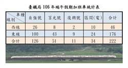 臺鐵局端午假期 加開列車疏運旅客