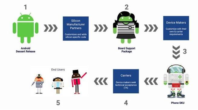 Google推出Project Treble,盼望可提升Android系統更新速度,一改過去慢吞吞、複雜的升級流程(如圖)。(圖/翻攝Google Blog)