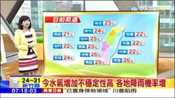 今水氣增加不穩定性高 各地降雨機率增