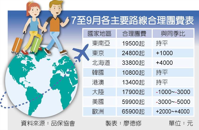 7至9月各主要路線合理團費表