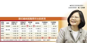 小英就職1年 台股漲22.87%
