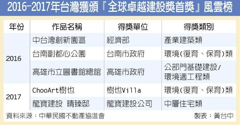 2016-2017年台灣獲頒『全球卓越建設獎首獎』風雲榜