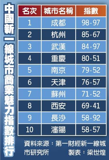 中國新一線城市商業魅力指數排行