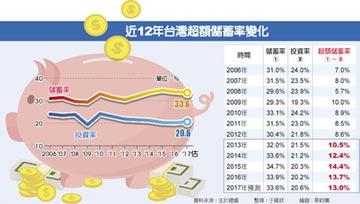 國人不敢投資、不敢消費...... 超額儲蓄率連5年逾10%