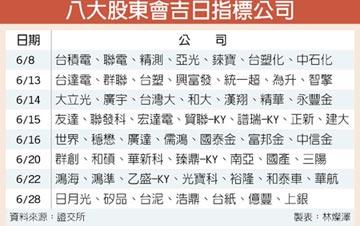 六月 8大黃道吉日 超級股東會