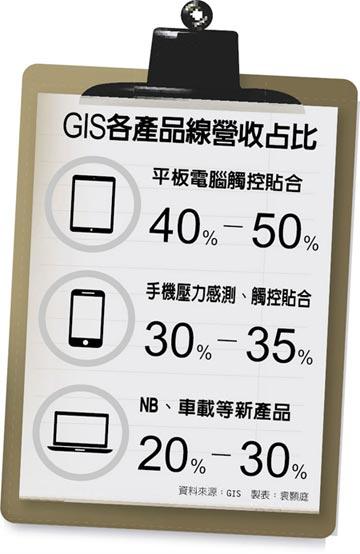 蘋果供應鏈 地位大晉級 GIS結盟日本寫真