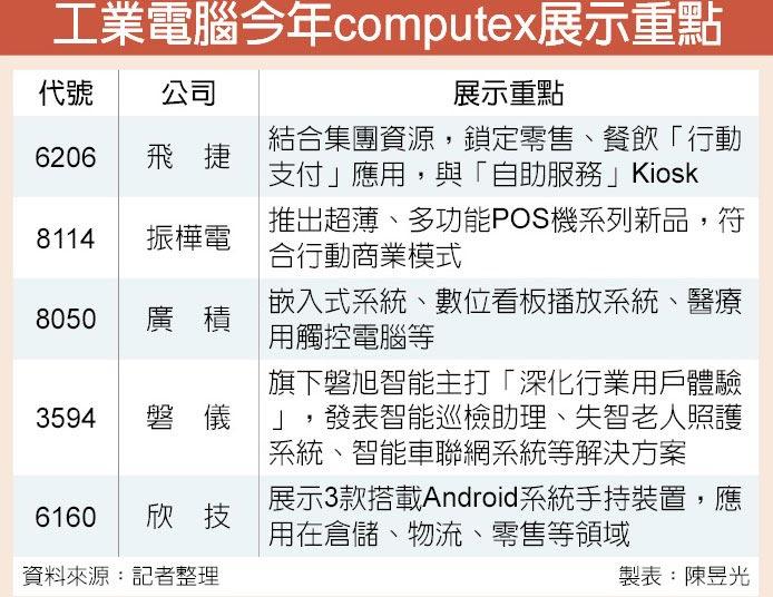 工業電腦今年computex展示重點