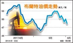 超供疑雲再起 油價重挫