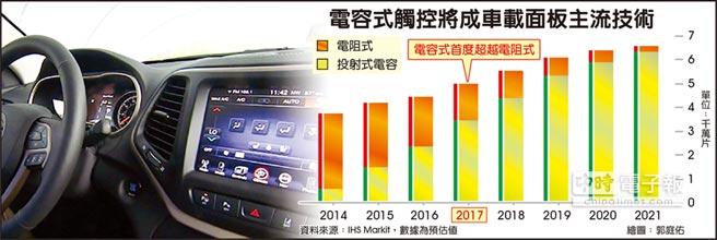 電容式觸控將成車載面板主流技術