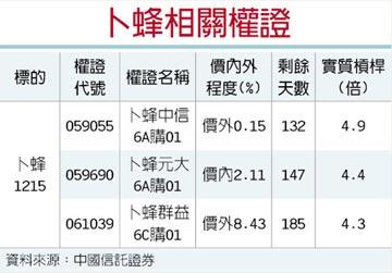 權證星光大道-中國信託證券 擴產效益 卜蜂獲利佳