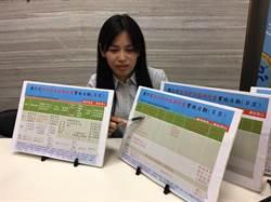 2萬家食品業者自主檢驗 9月起分階段上路