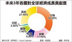 外媒:未來3年全球經濟成長 中國貢獻35%