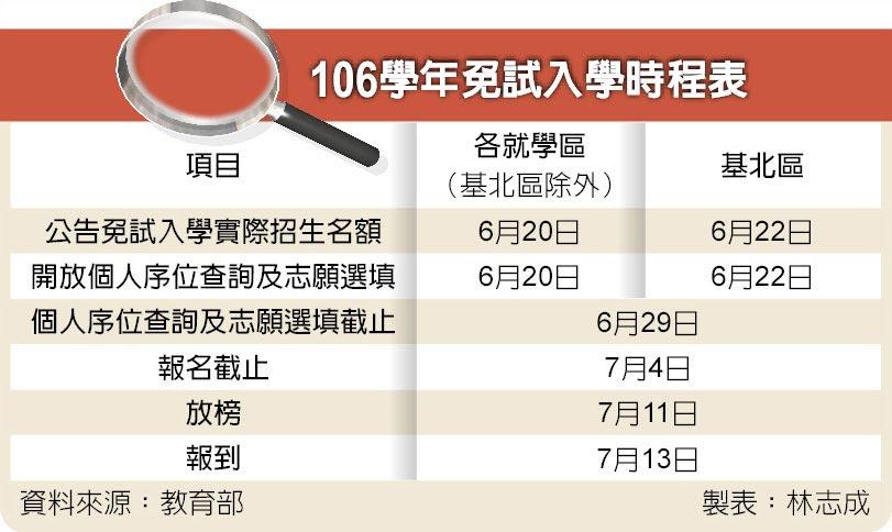 106學年免試入學時程表