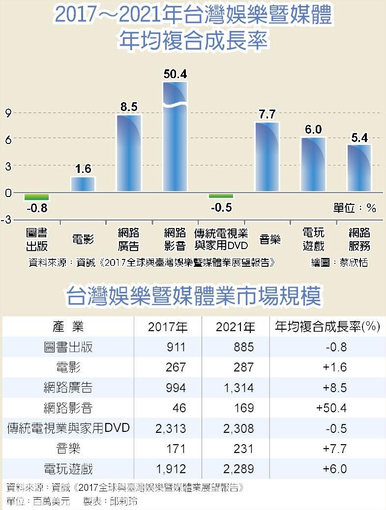 2017~2021年台灣娛樂暨媒體年均複合成長率  台灣娛樂暨媒體業市場規模