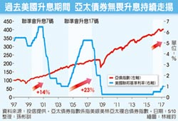 亞太新興債基金 投資再進化