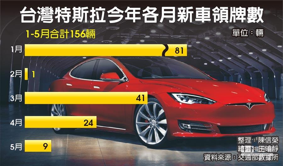 台灣特斯拉今年各月新車領牌數