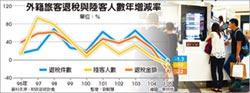 外籍旅客退稅 首見衰退