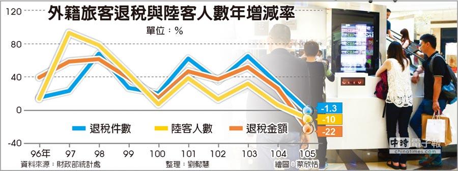 外籍旅客退稅與陸客人數年增減率