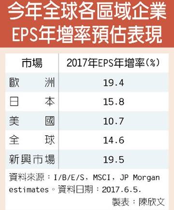 歐企EPS成長媲美新興市場 國際資金 棄美入歐