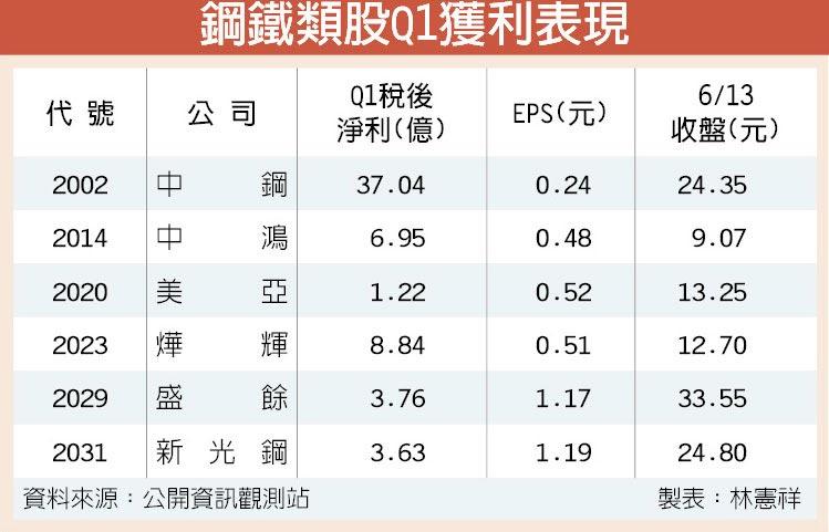 鋼鐵類股Q1獲利表現