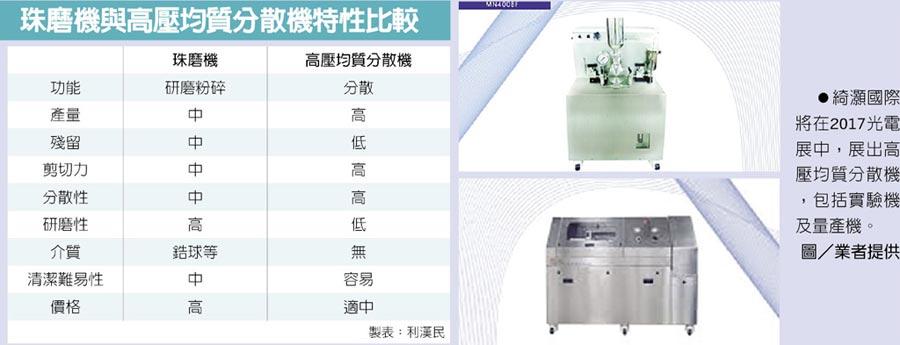珠磨機與高壓均質分散機特性比較