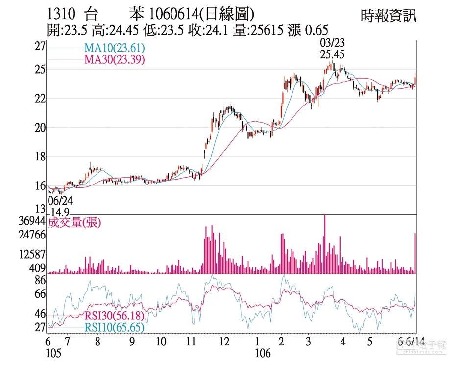 台苯(1310)1060614(日線圖)