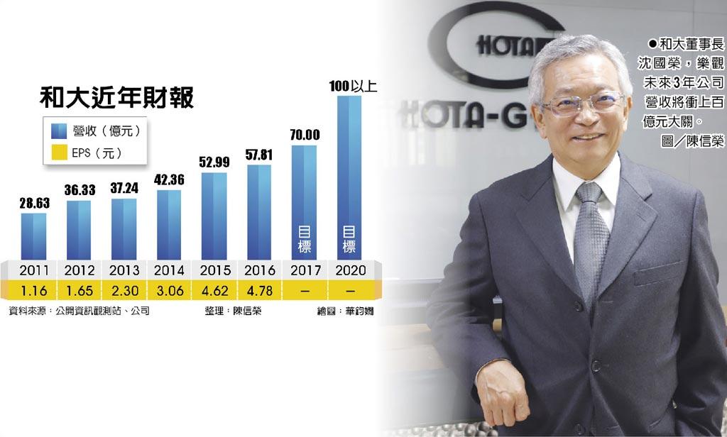 和大董事長沈國榮,樂觀未來3年公司營收將衝上百億元大關。圖/陳信榮