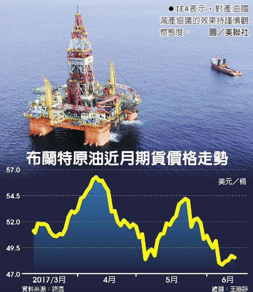 IEA表示,對產油國減產協議的效果持謹慎觀察態度。圖/美聯社