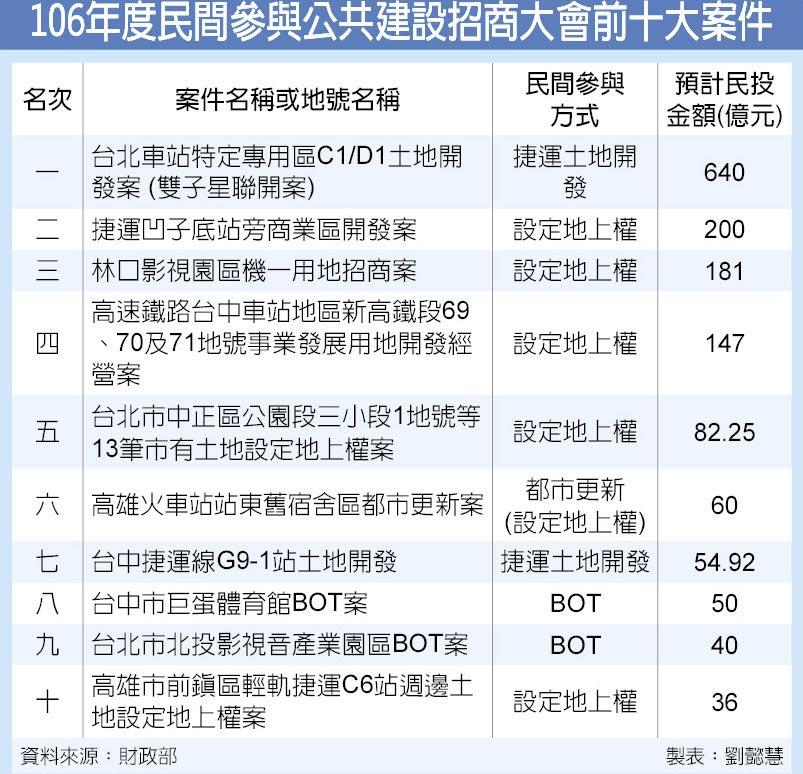 106年度民間參與公共建設招商大會前十大案件