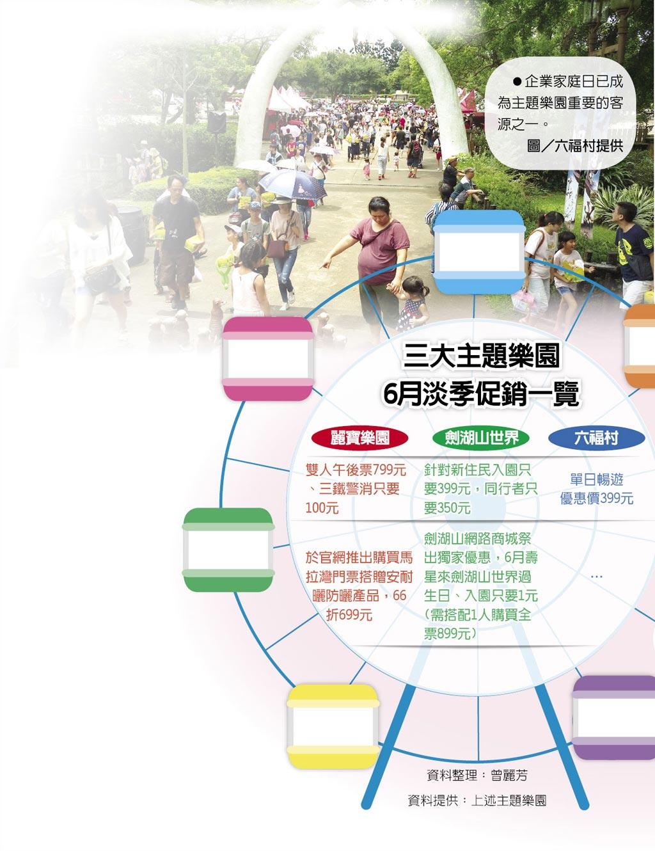 企業家庭日已成為主題樂園重要的客源之一。圖/六福村提供