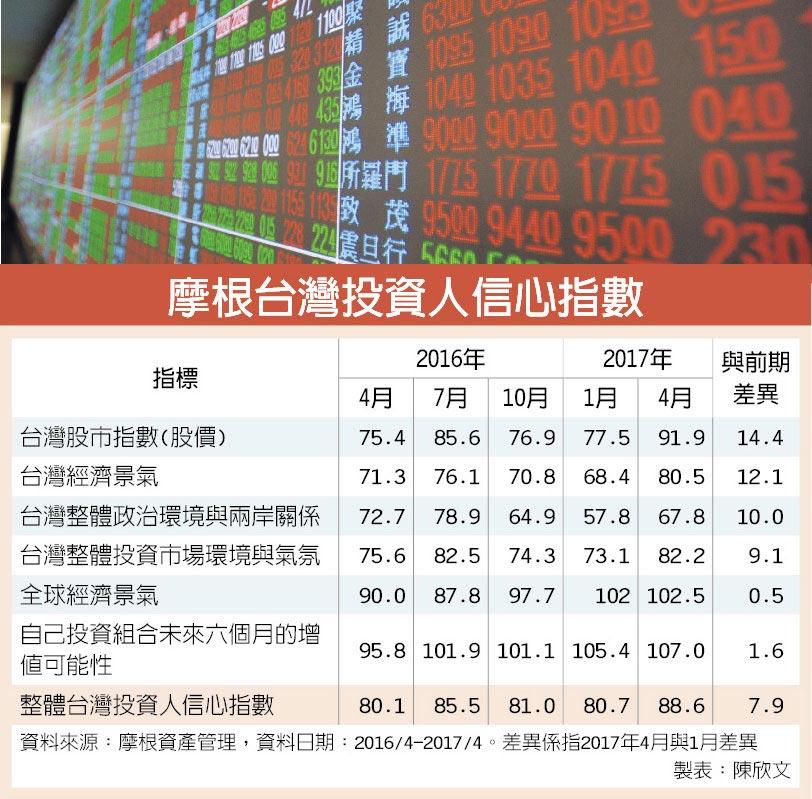 摩根台灣投資人信心指數