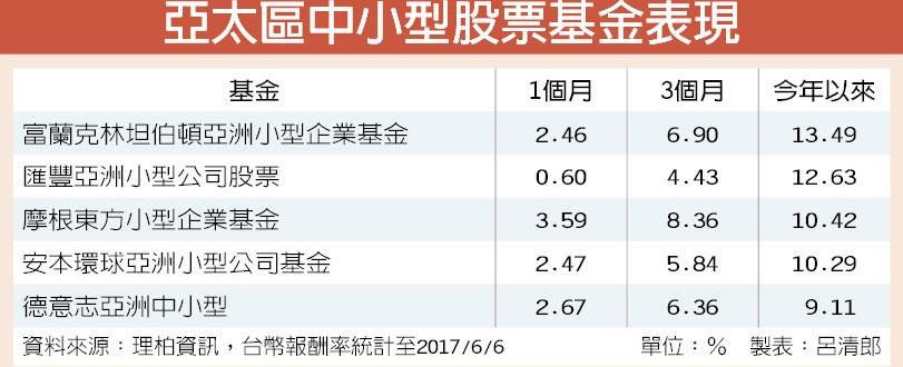 亞太區中小型股票基金表現