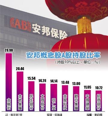 董座吳小暉被帶走 安邦概念股 半天蒸發600億人民幣