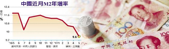中國近月M2年增率