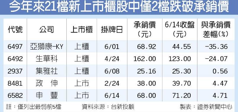 今年來21檔新上市櫃股中僅2檔跌破承銷價