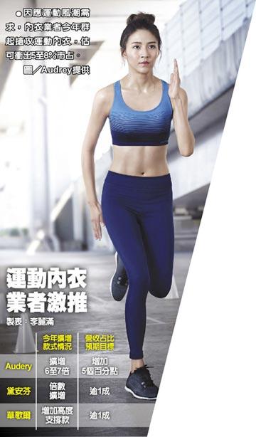運動內衣 掀機能性風潮